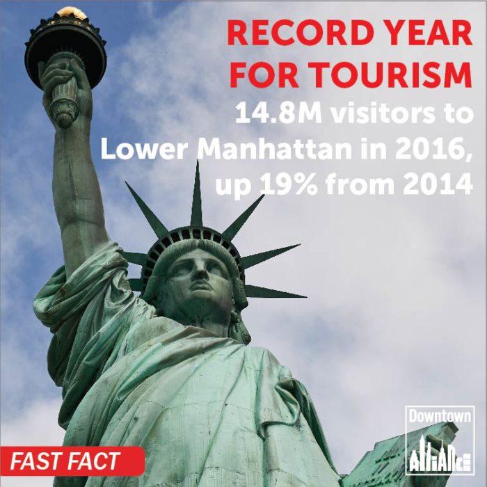 Unique Visitors to Lower Manhattan in 2016